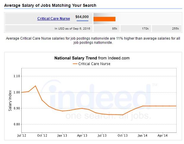 critical-care-nursing-salary