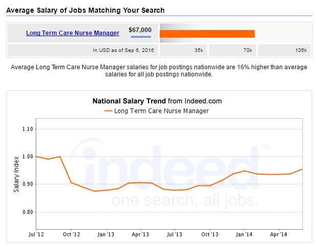long-term-care-nursing-manager-salary