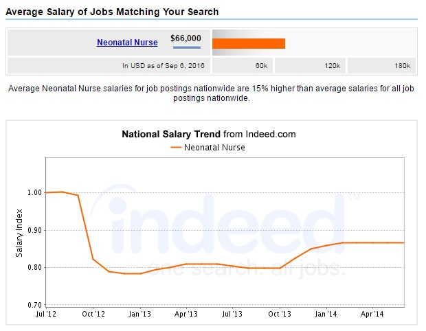 neonatal-nurse-salary