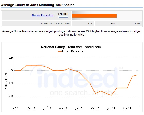 nurse-recruiter-salary