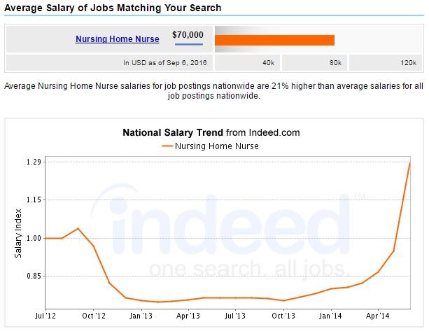 nursing-home-nurse-salary