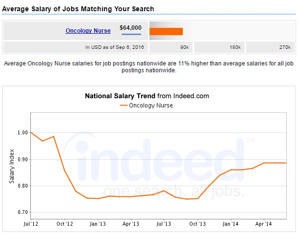 oncology-nurse-salary