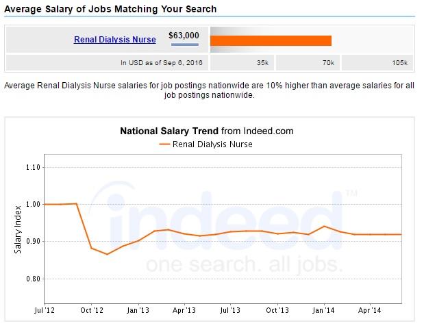 renal-dialysis-nurse-salary