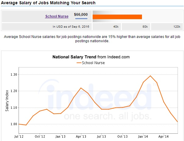 school-nuse-salary-figures
