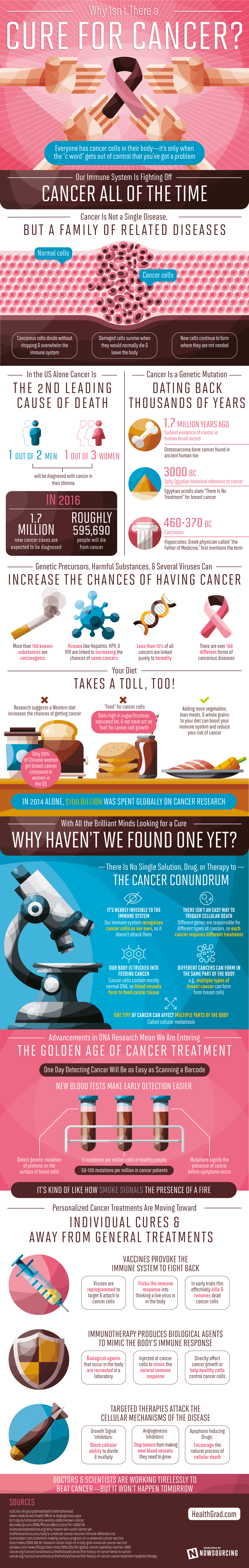 Why Isn't There a Cure for Cancer? [Infographic]
