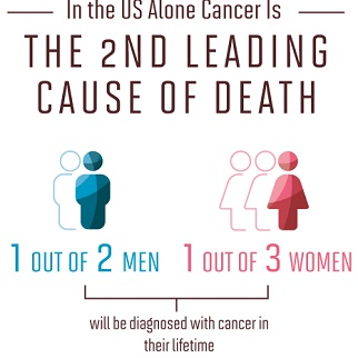 Latest Cancer Statistics